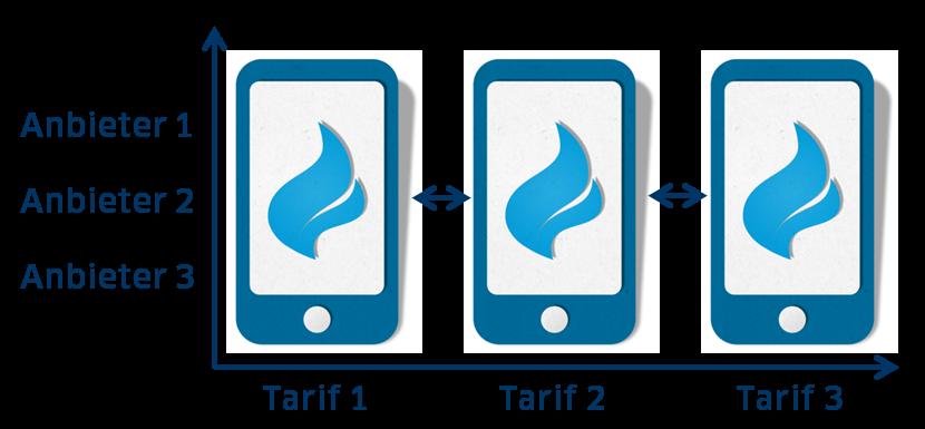 Mobilfunk Geschäftskunden Vergleich für Tarife