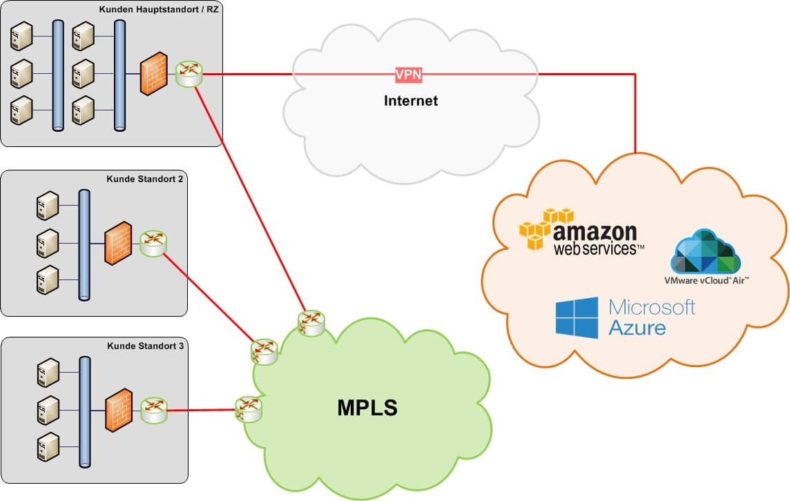 Public Cloud - über separate IP-Sec VPN-Verbindung