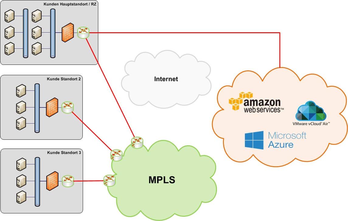 Punkt-zu-Punkt (PtP) Anbindung von Hauptstandort/RZ zum Public Cloud-Anbieter