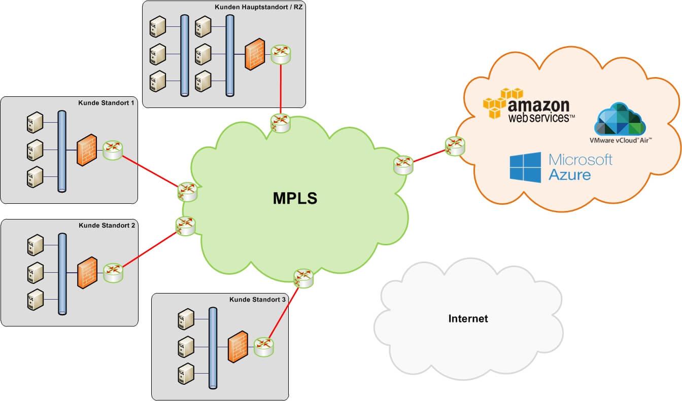 Public Cloud - Link aus der kundeneigenen MPLS-Plattform