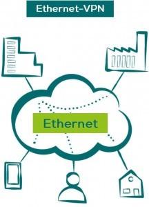 Ethernet-VPN Standortvernetzung