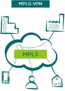 MPLS-VPN Standortvernetzung
