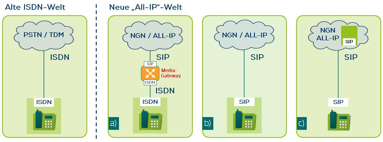 All-IP End of ISDN