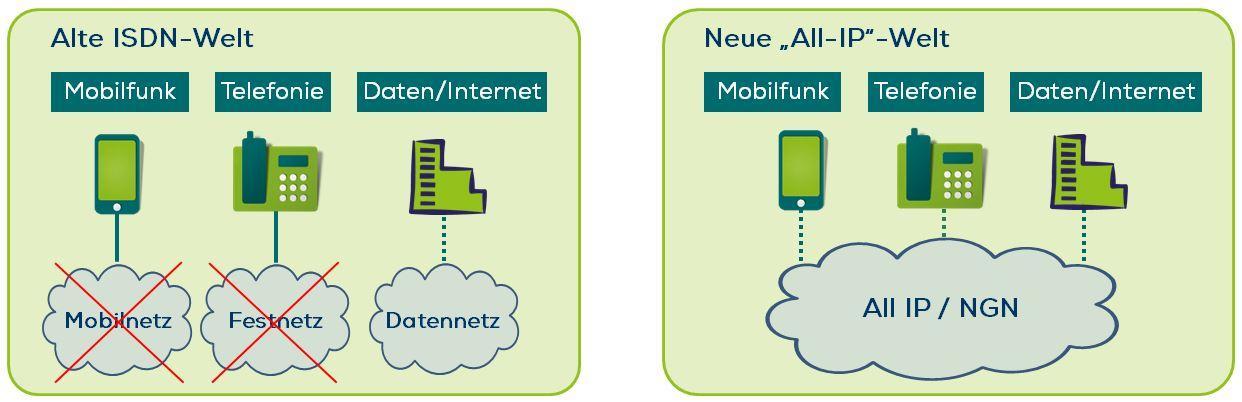 All-IP_alte Welt-neue Welt