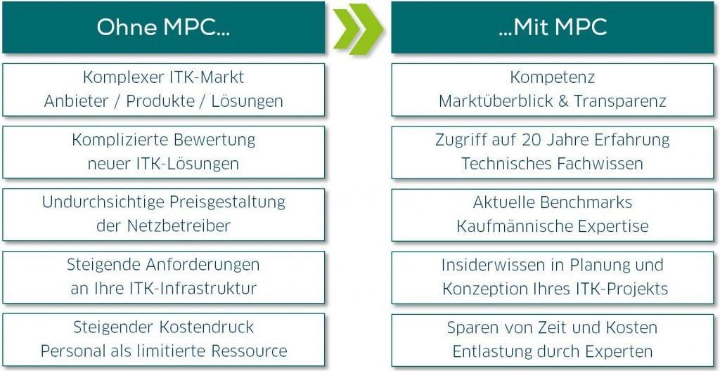 Gute Gründe für MPC_2