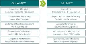 Skizze MPC Vorteile