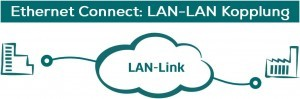 Ethernet-Connect LAN-Link