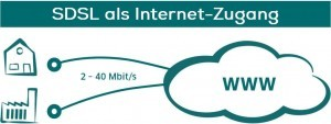 SDSL Anbieter für den Internet-Anschluss