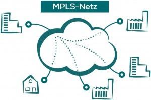 Bild eines MPLS Netz