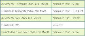 EU Roaming Gebühren seit Mai 2016