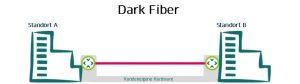 Darstellung einer Dark Fiber Leitung