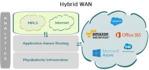 Darstellung einer Hybrid WAN Anbindung