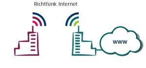 Richtfunk Internet Anschluss