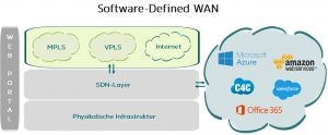 Darstellung eines Software-Defined WAN Anbieter