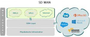 Darstellung eines SD WAN Anbieter