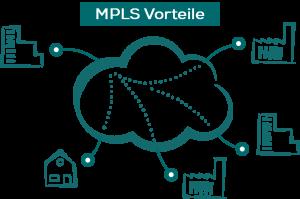 MPLS Vorteile gegenüber anderen VPN Lösungen