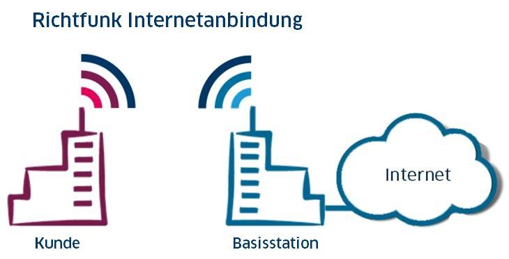 Beispiel Richtfunk Internetanbindung