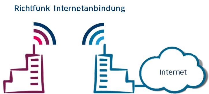 Richtfunk Internetanbindung