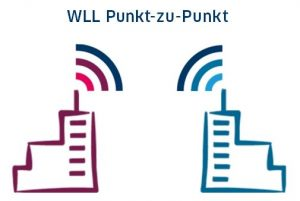 WLL Wireless Local Loop Punkt-zu-Punkt