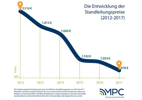 Die Entwicklung der Standleitung Preise von 2012-2017