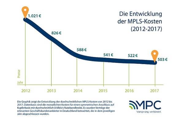 Die Entwicklung der MPLS Kosten von 2012-2017