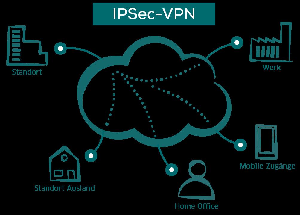 IPSec-VPN: Standortvernetzung mit MPLS-VPN oder IPSec-VPN