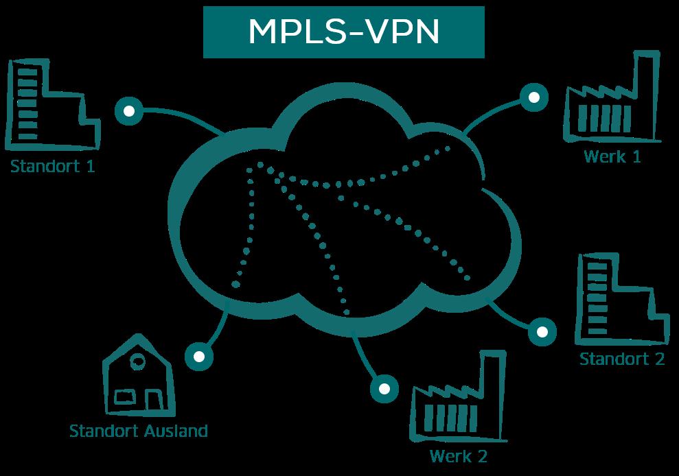 MPLS-VPN: Standortvernetzung mit MPLS-VPN oder IPSec-VPN