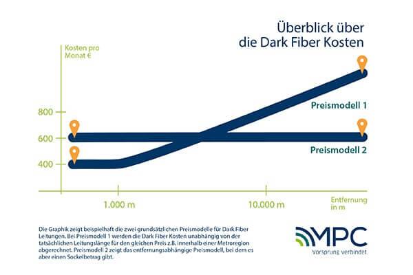 Überblick über die Dark Fiber Kosten
