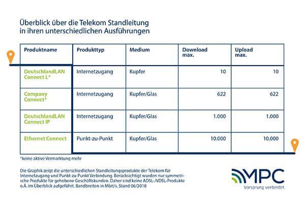 Überblick über die Telekom Standleitung in ihren unterschiedlichen Ausführungen