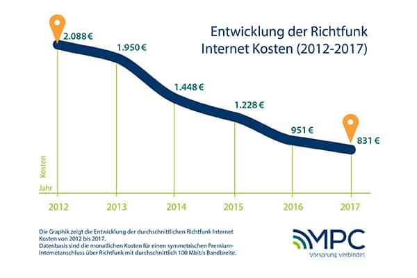 Entwicklung der Richtfunk Internet Kosten von 2012 bis 2017