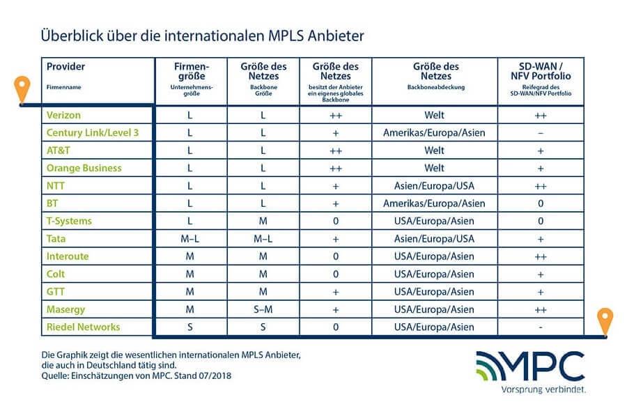 MPLS International: Überblick über die Anbieter