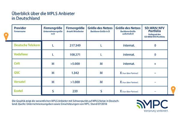 Überblick über die MPLS Anbieter in Deutschland