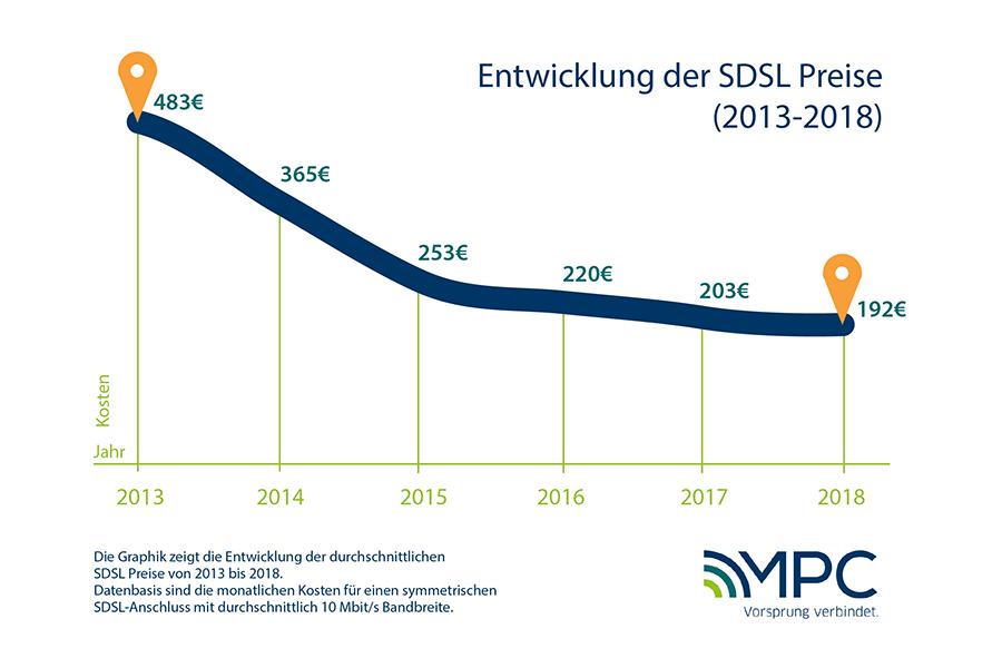 Entwicklung der SDSL Preise 2013-2018