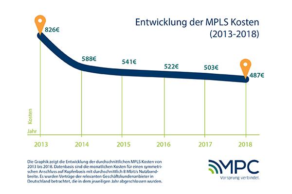 Die Entwicklung der MPLS Kosten von 2013-2018