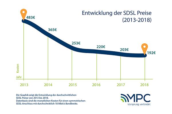 Die Entwicklung der SDSL Preise von 2013-2018