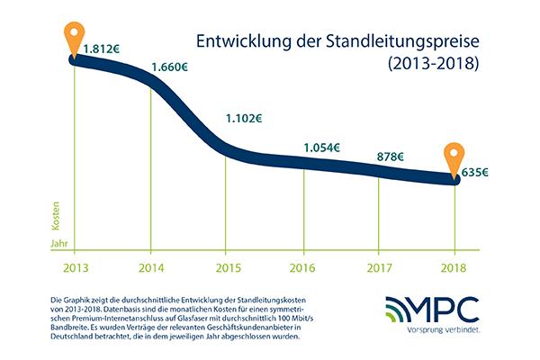 Die Entwicklung der Standleitung Preise von 2013-2018