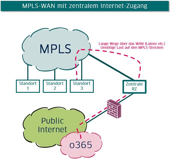 Schematische Darstellung zentraler Internet-Zugang im WAN