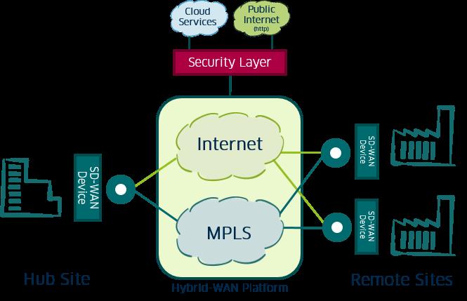 SD-WAN gesteuertes Hybrid WAN mit MPLS und Internet