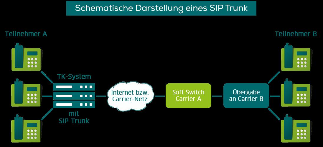 Schematische Darstellung eines SIP Trunk