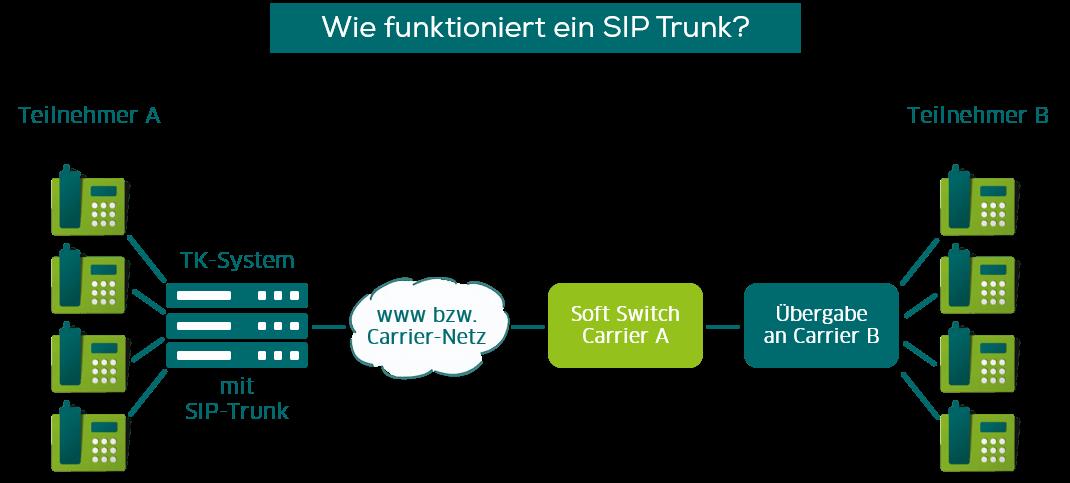 SIP Trunk Erklärung: Was ist ein SIP Trunk und wie funktioniert er?