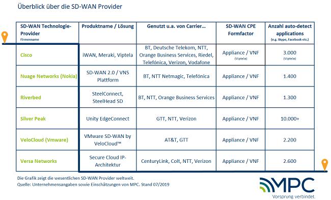 Überblick über die wesentlichen SD-WAN Provider weltweit