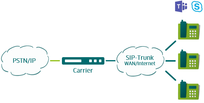 SIP Trunk Teams
