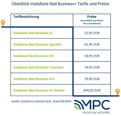 Überblick Vodafone Red Business+ Tarife und Preise