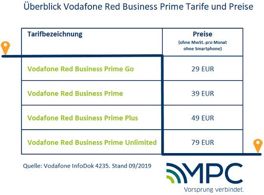 Vodafone Red Business Prime Tarife und Preise