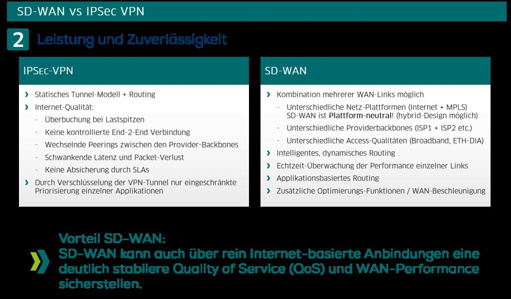 SD-WAN vs IPSec VPN: Leistung und Zuverlässigkeit