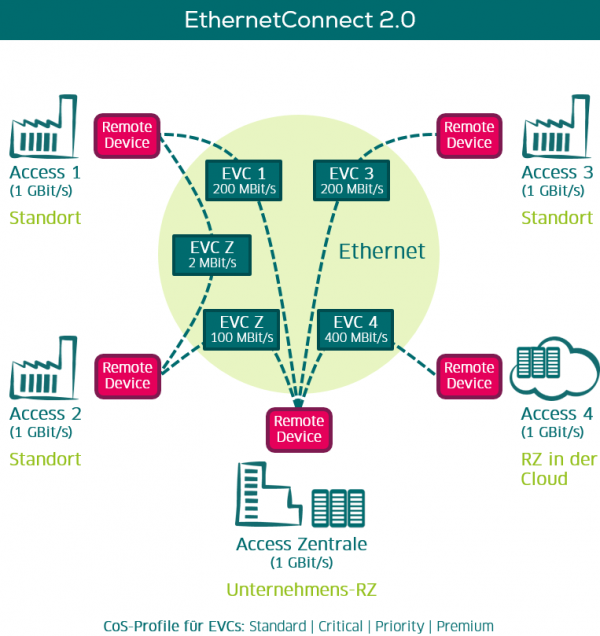 EthernetConnect 2.0