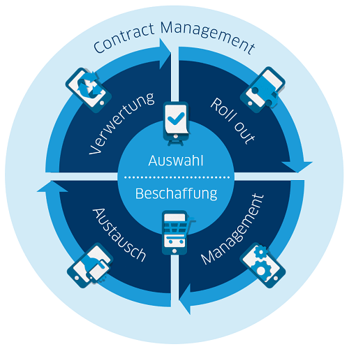 Mobile LifeCycle Management + Contract Management