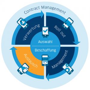 Mobile LifeCycle Management Austausch