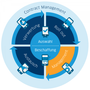 Mobile LifeCycle Management Bereich Management