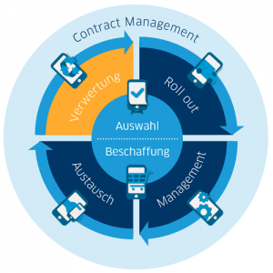 Mobile LifeCycle Management Verwertung